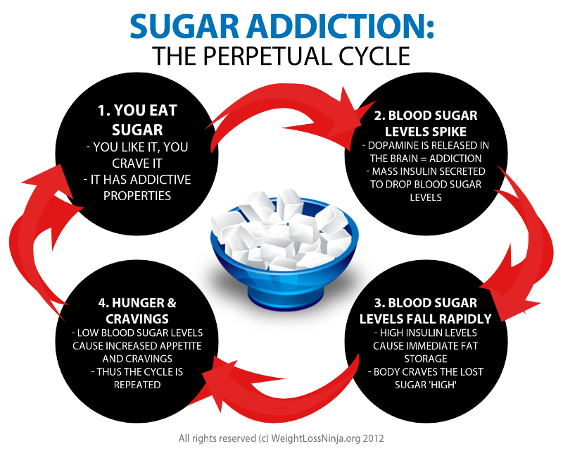Why Breaking the Sugar Addiction WON'T Result in Weight Loss – and ...