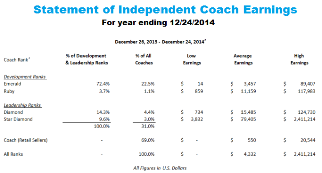 Beachbody-Coach-Earnings-2014
